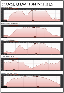 7. Course Elevation Profiles
