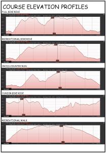 7. Course Elevation Profiles